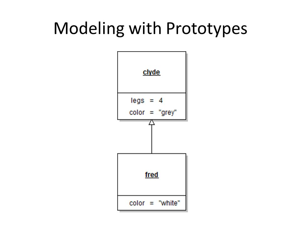 Modeling with Prototypes