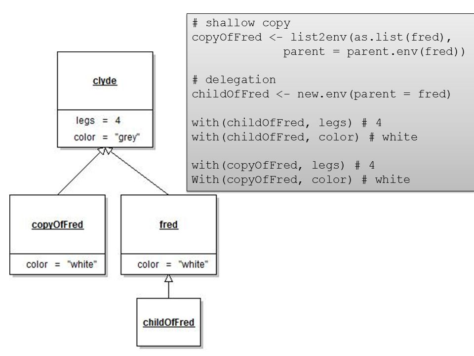 # shallow copy copyOfFred <- list2env(as.list(fred), parent = parent.env(fred)) # delegation childOfFred <- new.env(parent = fred) with(childOfFred, l
