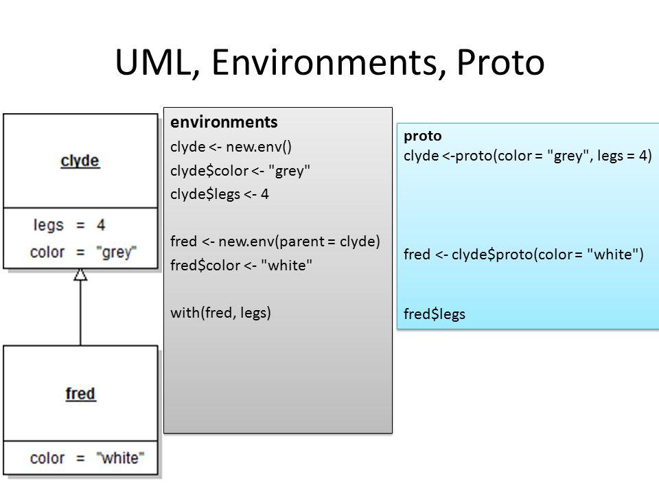 UML, Environments, Proto environments clyde <- new.env() clyde$color <-