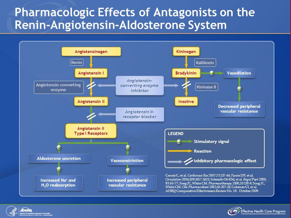 Angiotensinogen Angiotensin I Angiotensin II Kininogen Bradykinin Inactive Ceconi C, et al.