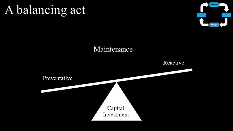 Maintenance A balancing act Set Manage Understand Exceed Reactive Preventative Capital Investment