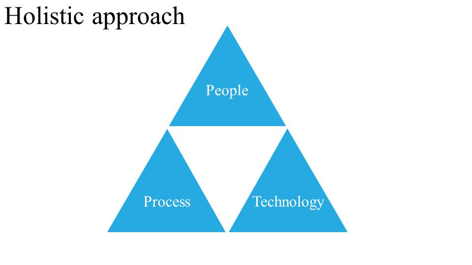 Holistic approach People Process Technology
