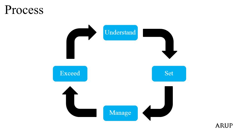 Set Manage Understand Exceed Process