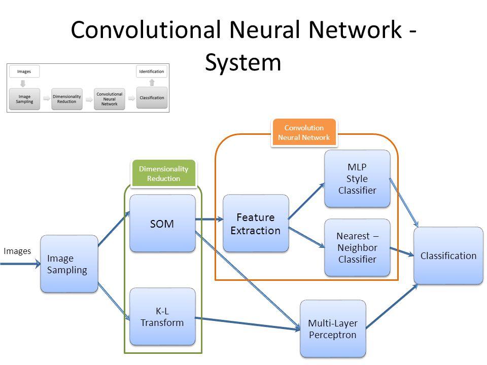 Convolutional Neural Network – Extensions LeNet-5 http://yann.lecun.com/exdb/lenet/ C1,C3,C5 : Convolutional layer.