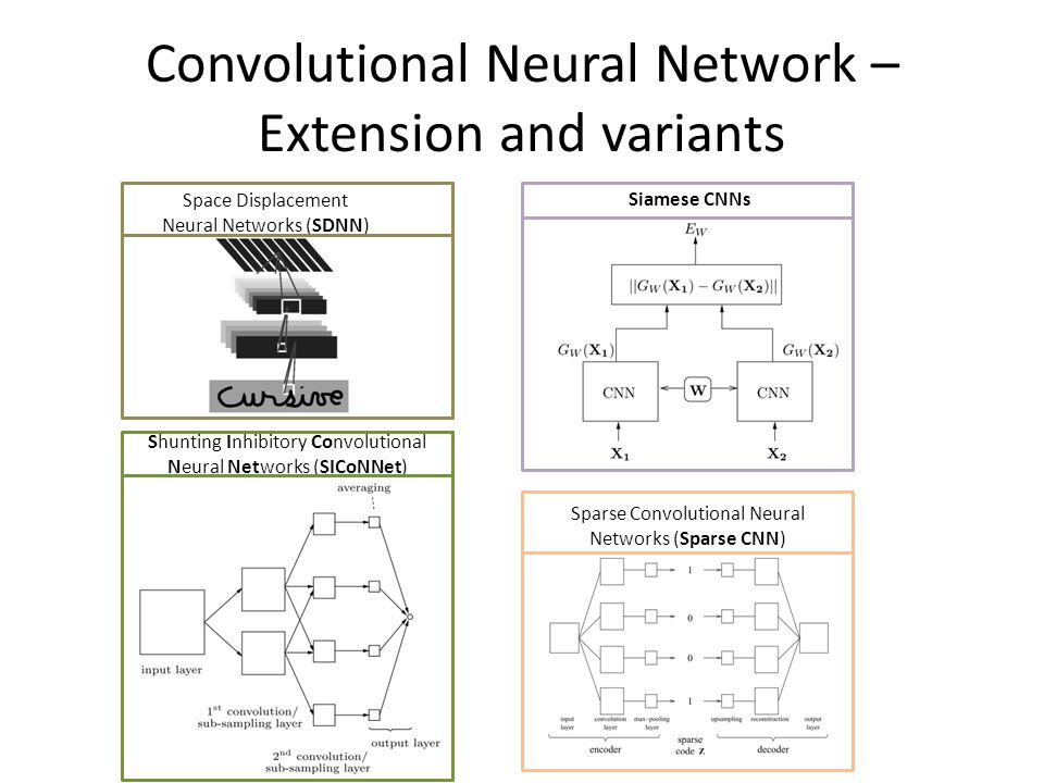 Convolutional Neural Network – Experiment & Comparison Various Experiments  Variation of the number of output classes  Variation of the dimensionality of the SOM  Variation of the quantization level of the SOM  Variation of the image sample extraction  algorithm  Substituting the SOM with the KL transform  Replacing the CN with an MLP … 200 training images and 200 test images from ORL database (AT&T).