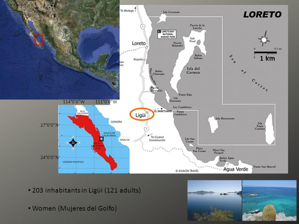 1 km 27°0'0 N 24°0'0 N 114°0'0 W111°0'0 W 203 inhabitants in Ligüi (121 adults) Women (Mujeres del Golfo)