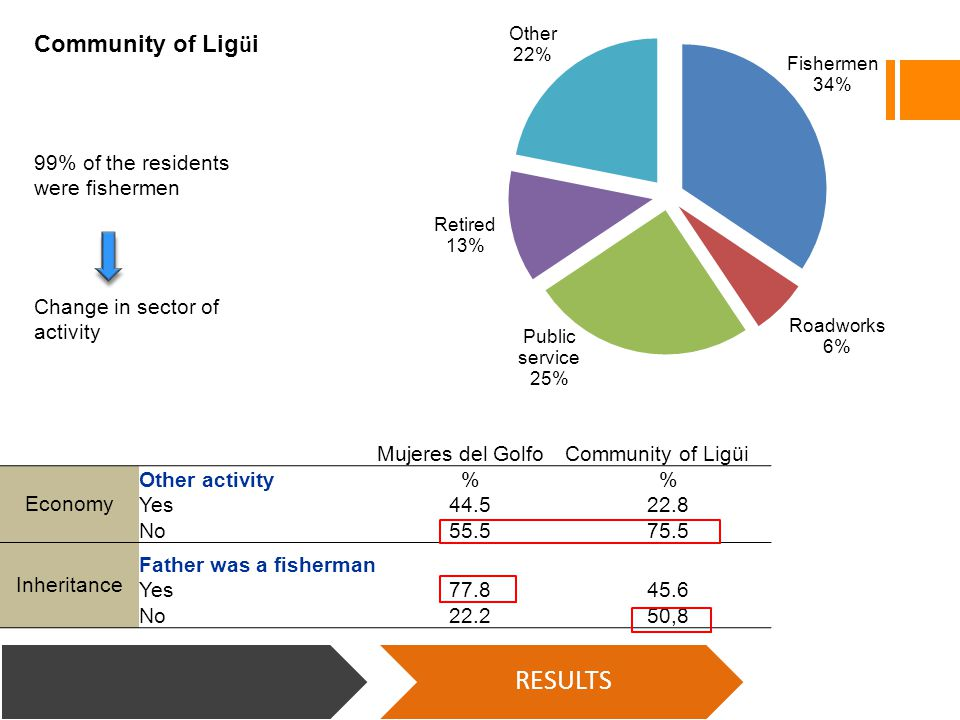 Mujeres del GolfoCommunity of Ligüi Economy Other activity% Yes44.522.8 No55.575.5 Inheritance Father was a fisherman Yes77.845.6 No22.250,8 RESULTS 99% of the residents were fishermen Community of Lig ü i Change in sector of activity