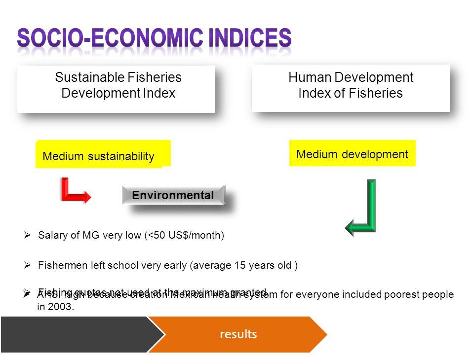 results Medium developmentNot sustainable  Fishing quotas not used at the maximum granted.