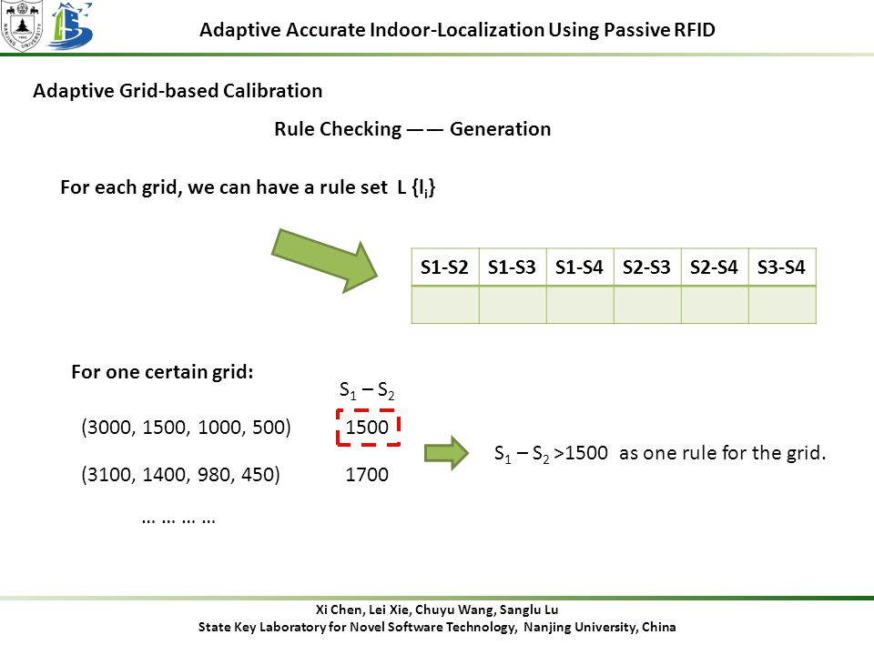 Adaptive Accurate Indoor-Localization Using Passive RFID Adaptive Grid-based Calibration Rule Checking —— Generation For each grid, we can have a rule set L {l i } S1-S2S1-S3S1-S4S2-S3S2-S4S3-S4 (3000, 1500, 1000, 500) (3100, 1400, 980, 450) For one certain grid: … … S 1 – S 2 S 1 – S 2 >1500 as one rule for the grid.