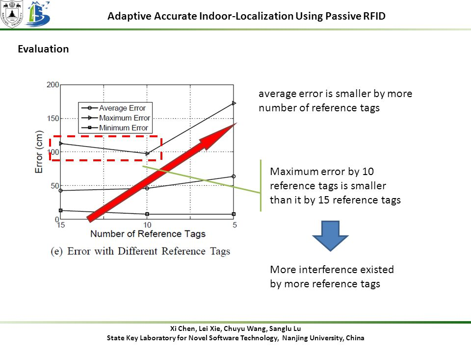 Adaptive Accurate Indoor-Localization Using Passive RFID Evaluation Xi Chen, Lei Xie, Chuyu Wang, Sanglu Lu State Key Laboratory for Novel Software Technology, Nanjing University, China average error is smaller by more number of reference tags Maximum error by 10 reference tags is smaller than it by 15 reference tags More interference existed by more reference tags