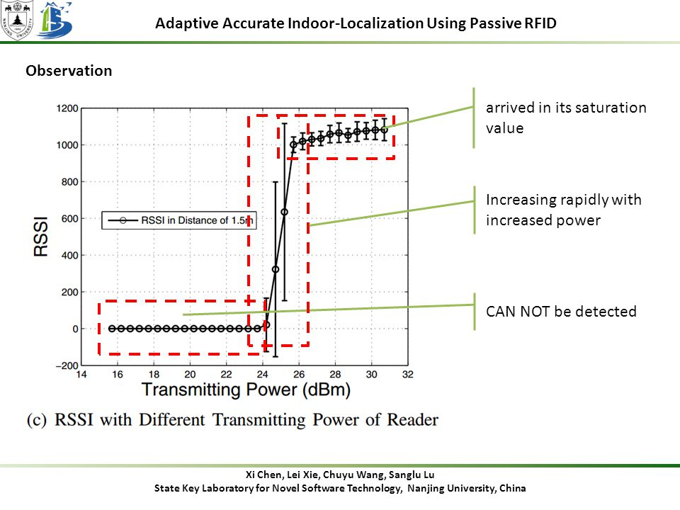 Adaptive Accurate Indoor-Localization Using Passive RFID Observation Xi Chen, Lei Xie, Chuyu Wang, Sanglu Lu State Key Laboratory for Novel Software Technology, Nanjing University, China CAN NOT be detected Increasing rapidly with increased power arrived in its saturation value