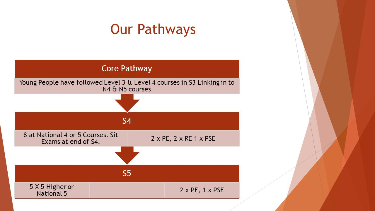 Our Pathways S5 5 X 5 Higher or National 5 2 x PE, 1 x PSE S4 8 at National 4 or 5 Courses. Sit Exams at end of S4. 2 x PE, 2 x RE 1 x PSE Core Pathwa