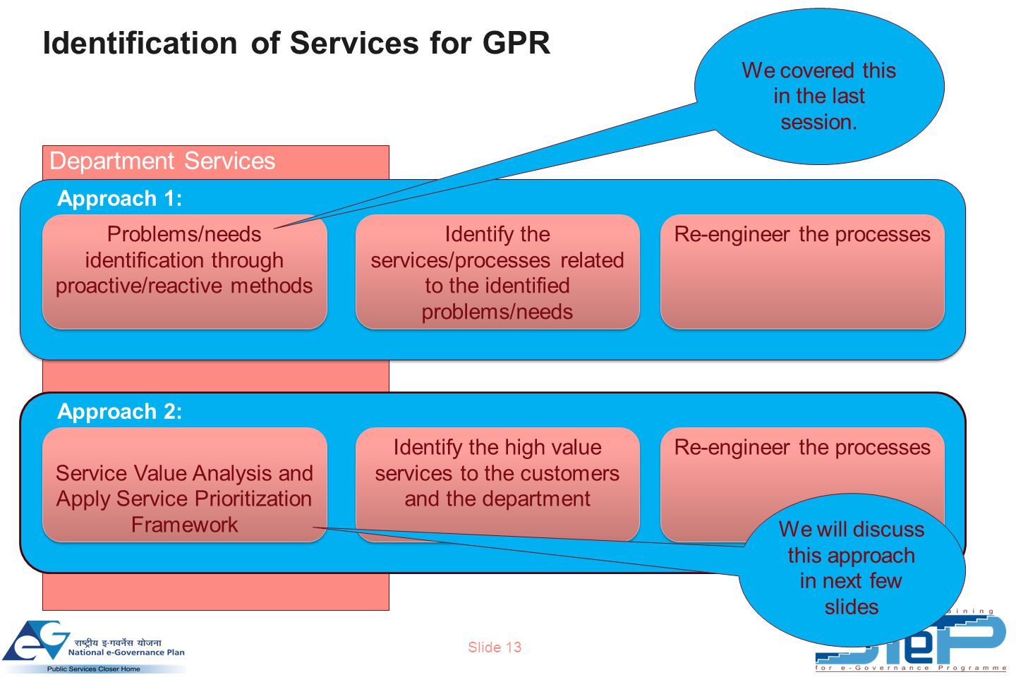 Slide 13 Identification of Services for GPR Department Services Problems/needs identification through proactive/reactive methods Identify the services/processes related to the identified problems/needs Re-engineer the processes Approach 1: Service Value Analysis and Apply Service Prioritization Framework Identify the high value services to the customers and the department Re-engineer the processes Approach 2: We covered this in the last session.