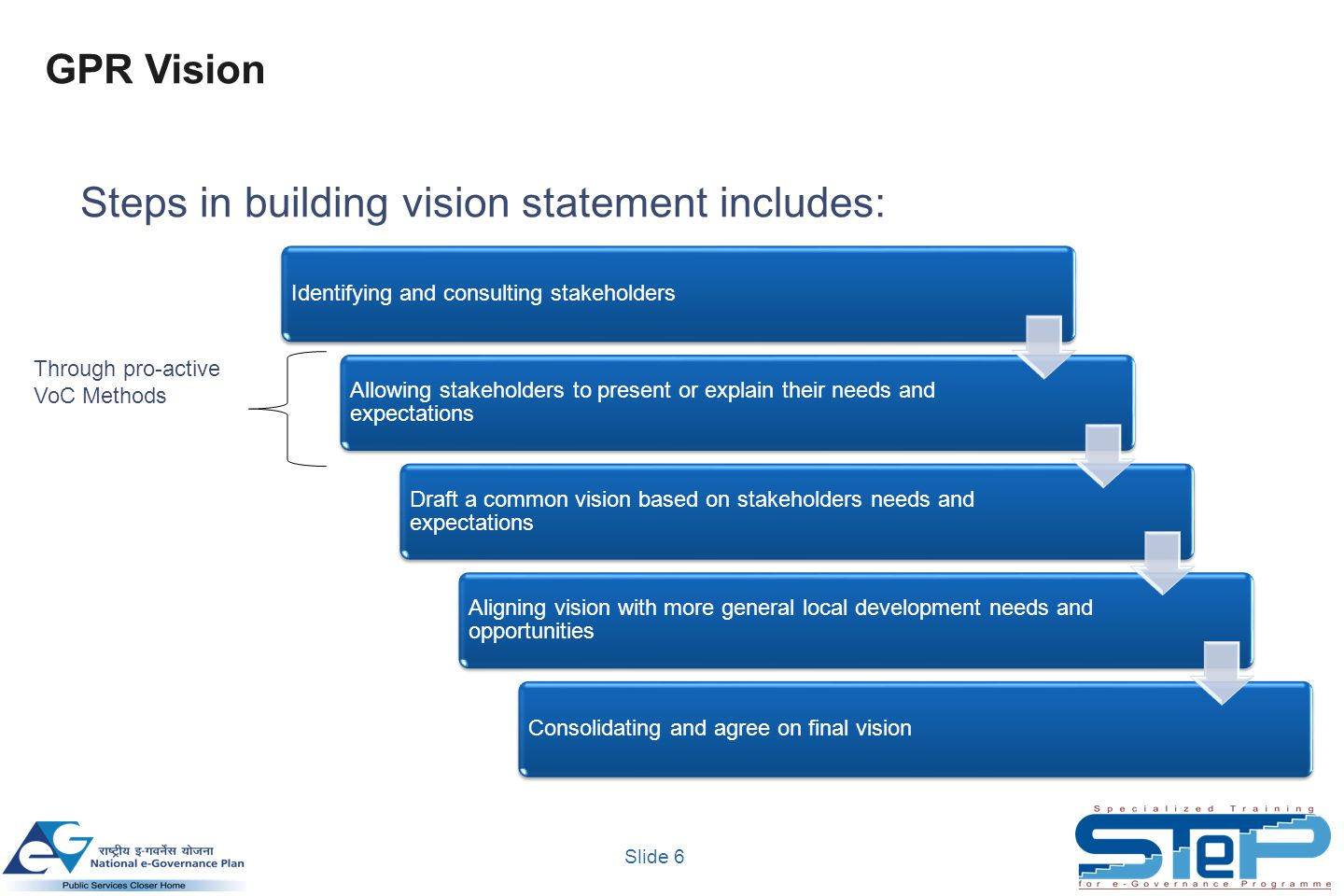 Slide 6 Identifying and consulting stakeholders Allowing stakeholders to present or explain their needs and expectations Draft a common vision based on stakeholders needs and expectations Aligning vision with more general local development needs and opportunities Consolidating and agree on final vision Steps in building vision statement includes: GPR Vision Through pro-active VoC Methods