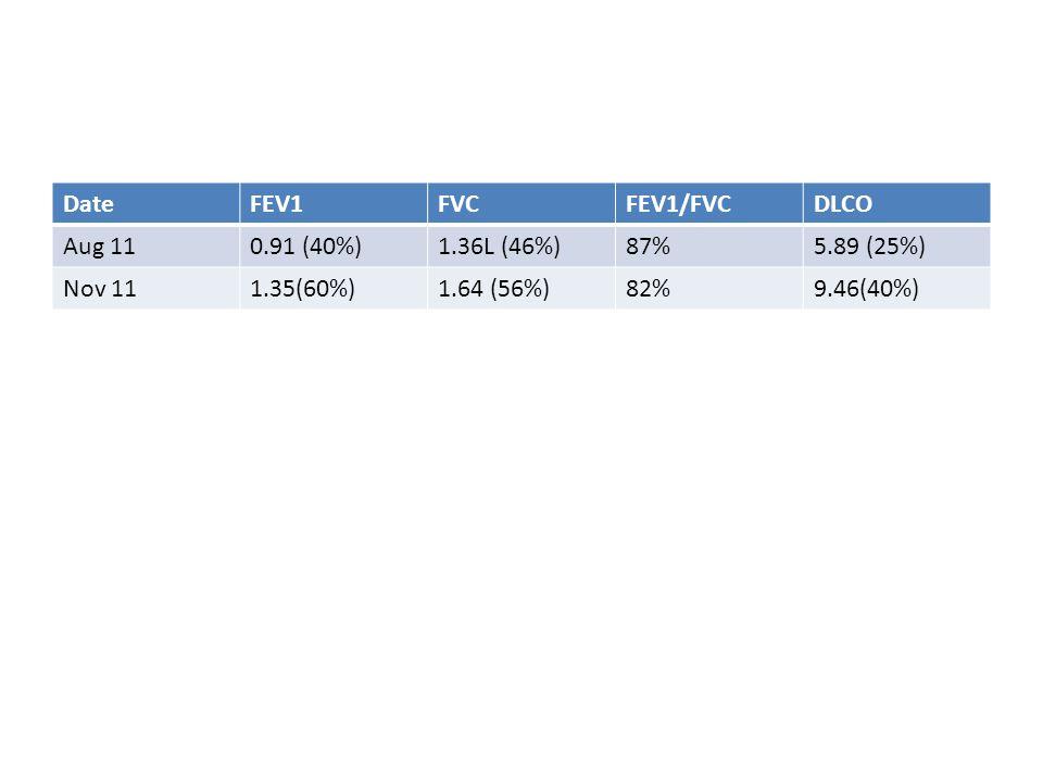 DateFEV1FVCFEV1/FVCDLCO Aug 110.91 (40%)1.36L (46%)87%5.89 (25%) Nov 111.35(60%)1.64 (56%)82%9.46(40%)
