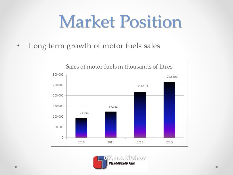 Market Position Long term growth of motor fuels sales