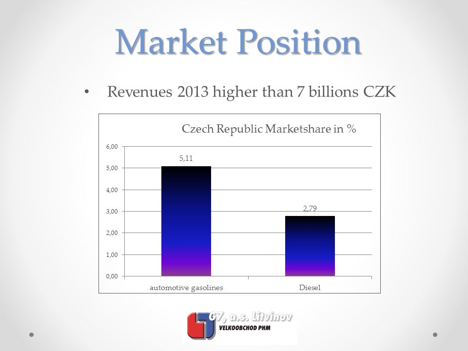 Market Position Revenues 2013 higher than 7 billions CZK