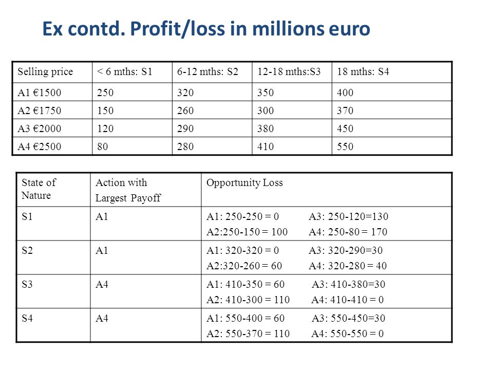 Ex contd. Profit/loss in millions euro Selling price< 6 mths: S16-12 mths: S212-18 mths:S318 mths: S4 A1 €1500250320350400 A2 €1750150260300370 A3 €20