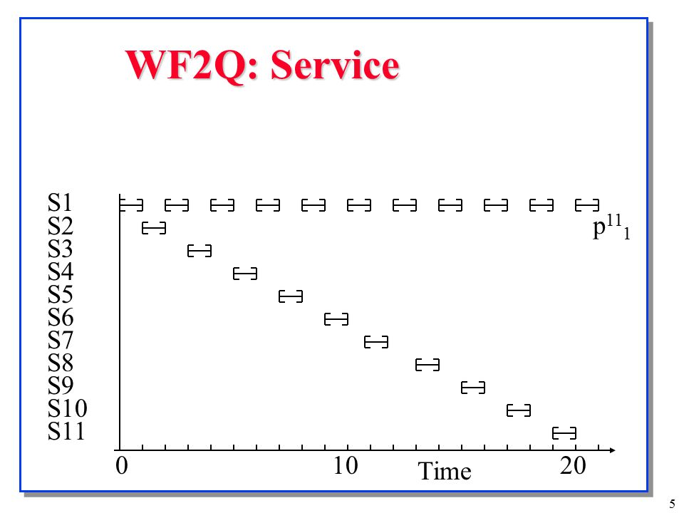 6 Stochastic Fair Queueing (SFQ) o Allows # of queues less than the number of flows o Hash to queues  O(1) time for enqueuing o Packets are serviced in round-robin o If buffers full, packet in the longest queue is pushed out o Known Results: O(1) operation.
