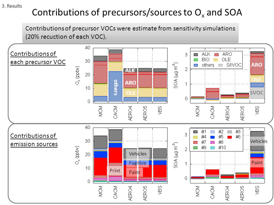 Contributions of precursors/sources to O x and SOA Contributions of precursor VOCs were estimate from sensitivity simulations (20% recuction of each VOC).