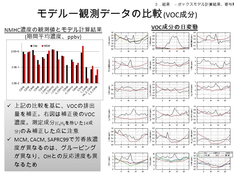 モデルー観測データの比較 (VOC 成分 ) 3.結果 -ボックスモデル計算結果、寄与解析 上記の比較を基に、 VOC の排出 量を補正。右図は補正後の VOC 濃度。測定成分 (C 5 H 8 を除いた 14 成 分 ) のみ補正した点に注意 MCM, CACM, SAPRC99 で芳香族濃 度が異なるのは、グルーピング が異なり、 OH との反応速度も異 なるため 上記の比較を基に、 VOC の排出 量を補正。右図は補正後の VOC 濃度。測定成分 (C 5 H 8 を除いた 14 成 分 ) のみ補正した点に注意 MCM, CACM, SAPRC99 で芳香族濃 度が異なるのは、グルーピング が異なり、 OH との反応速度も異 なるため NMHC 濃度の観測値とモデル計算結果 ( 期間平均濃度、 ppbv) VOC 成分の日変動