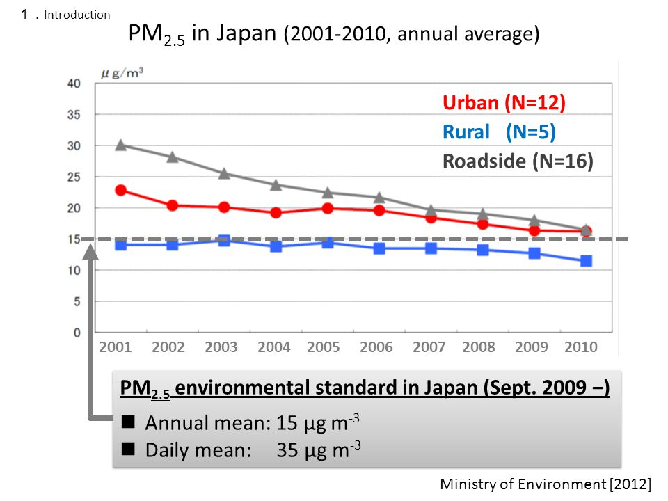 Urban (N=12) Rural (N=5) Roadside (N=16) PM 2.5 in Japan (2001-2010, annual average) Ministry of Environment [2012] 2001 2002 2003 2004 2005 2006 2007 2008 2009 2010 PM 2.5 environmental standard in Japan (Sept.