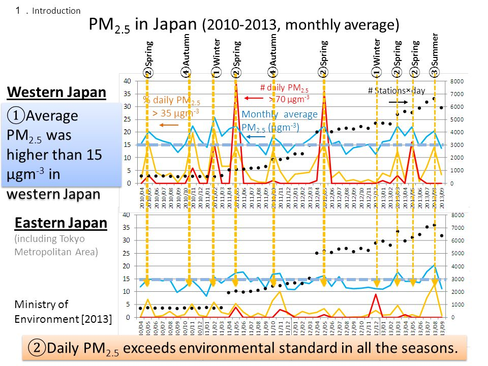 ①Average PM 2.5 was higher than 15 μgm -3 in western Japan Western Japan Eastern Japan (including Tokyo Metropolitan Area) % daily PM 2.5 > 35 μgm -3 # daily PM 2.5 > 70 μgm -3 Monthly average PM 2.5 (μgm -3 ) # Stations×day 2010 2011 2012 2013 1. Introduction PM 2.5 in Japan (2010-2013, monthly average) Ministry of Environment [2013] ②Daily PM 2.5 exceeds environmental standard in all the seasons.