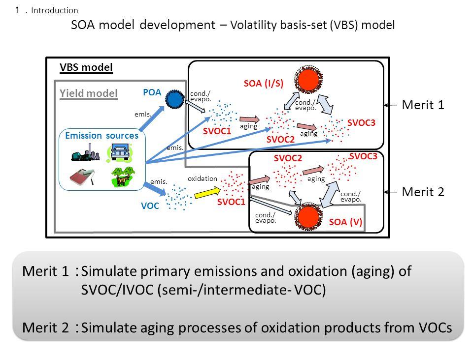 Merit 1 : Merit 2 : SOA (V) POA VOC Emission sources SVOC1 cond./ evapo.