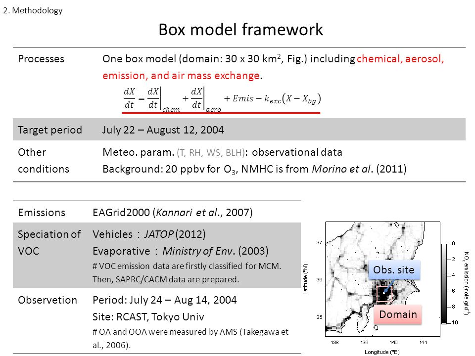 Processes One box model (domain: 30 x 30 km 2, Fig.) including chemical, aerosol, emission, and air mass exchange.