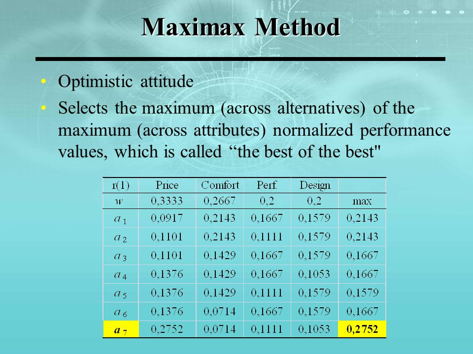 Maximax Method Optimistic attitude Selects the maximum (across alternatives) of the maximum (across attributes) normalized performance values, which i