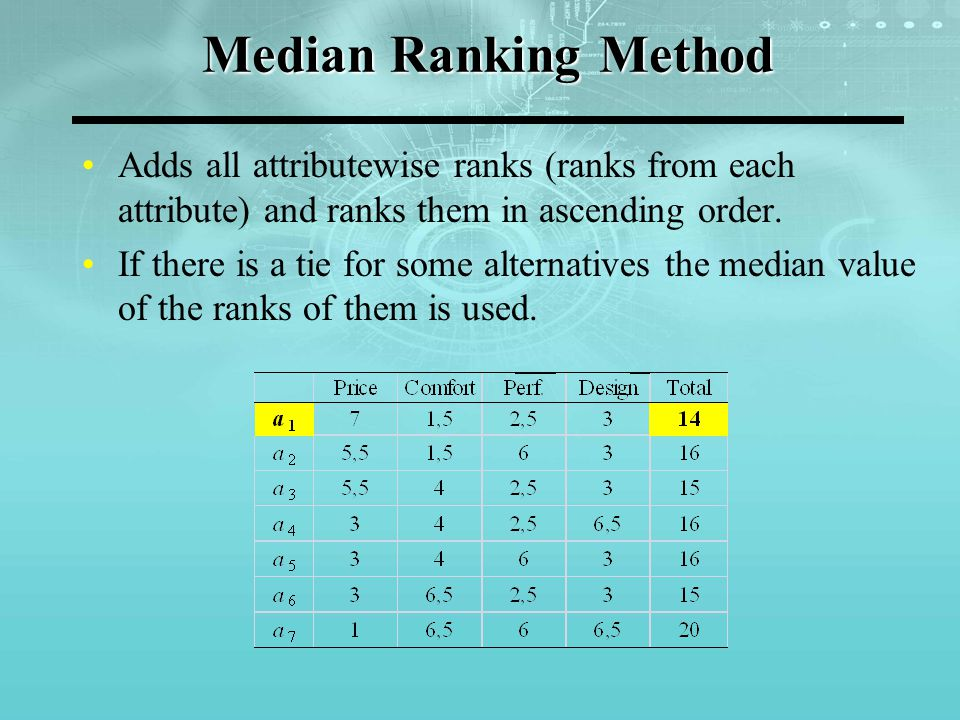 Median Ranking Method Adds all attributewise ranks (ranks from each attribute) and ranks them in ascending order. If there is a tie for some alternati