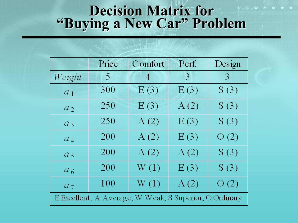 "Decision Matrix for ""Buying a New Car"" Problem"