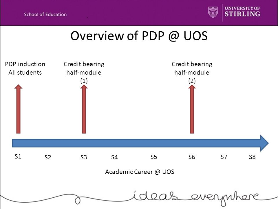 Overview of PDP @ UOS Credit bearing half-module (1) - focus on process of transition into the university community - initial meeting / mid-semester review / finalisation Credit bearing half-module (2) - focus on process of transition to employment / further study - initial meeting / mid-semester review / finalisation A 'process driven' curriculum underpins both modules