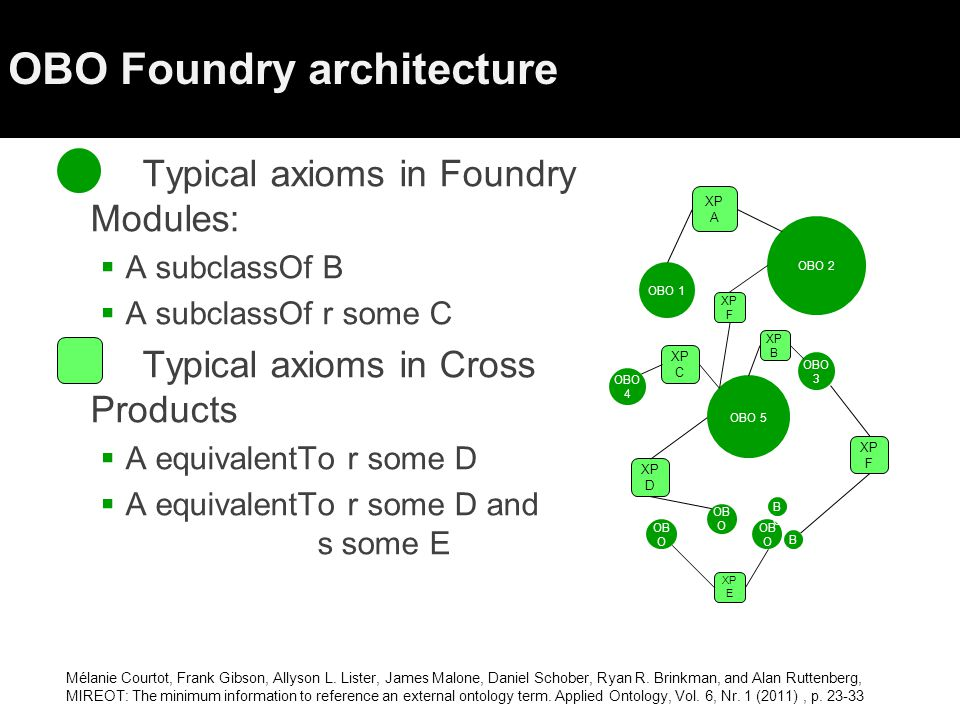 OBO Foundry architecture  Typical axioms in Foundry Modules:  A subclassOf B  A subclassOf r some C  Typical axioms in Cross Products  A equivalentTo r some D  A equivalentTo r some D and s some E OB O OBO 5 OB O OBOOBO OBOOBO OBO 1 OBO 2 OBO 3 OBO 4 XP A XP B XP C XP D XP E XP F XP F Mélanie Courtot, Frank Gibson, Allyson L.