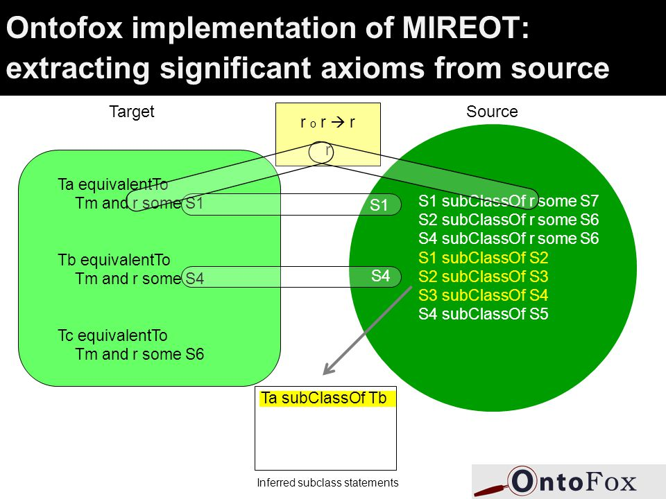 Ontofox implementation of MIREOT: extracting significant axioms from source Target Ta equivalentTo Tm and r some S1 Tb equivalentTo Tm and r some S4 Tc equivalentTo Tm and r some S6 Source S1 subClassOf r some S7 S2 subClassOf r some S6 S4 subClassOf r some S6 S1 subClassOf S2 S2 subClassOf S3 S3 subClassOf S4 S4 subClassOf S5 S1 S4 r o r  r r Ta subClassOf Tb Inferred subclass statements