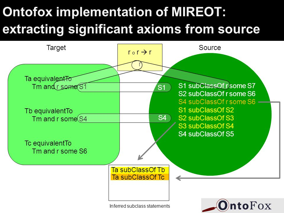 Ontofox implementation of MIREOT: extracting significant axioms from source Target Ta equivalentTo Tm and r some S1 Tb equivalentTo Tm and r some S4 Tc equivalentTo Tm and r some S6 Source S1 subClassOf r some S7 S2 subClassOf r some S6 S4 subClassOf r some S6 S1 subClassOf S2 S2 subClassOf S3 S3 subClassOf S4 S4 subClassOf S5 S1 S4 r o r  r r Ta subClassOf Tb Ta subClassOf Tc Inferred subclass statements