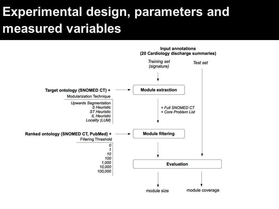 Experimental design, parameters and measured variables