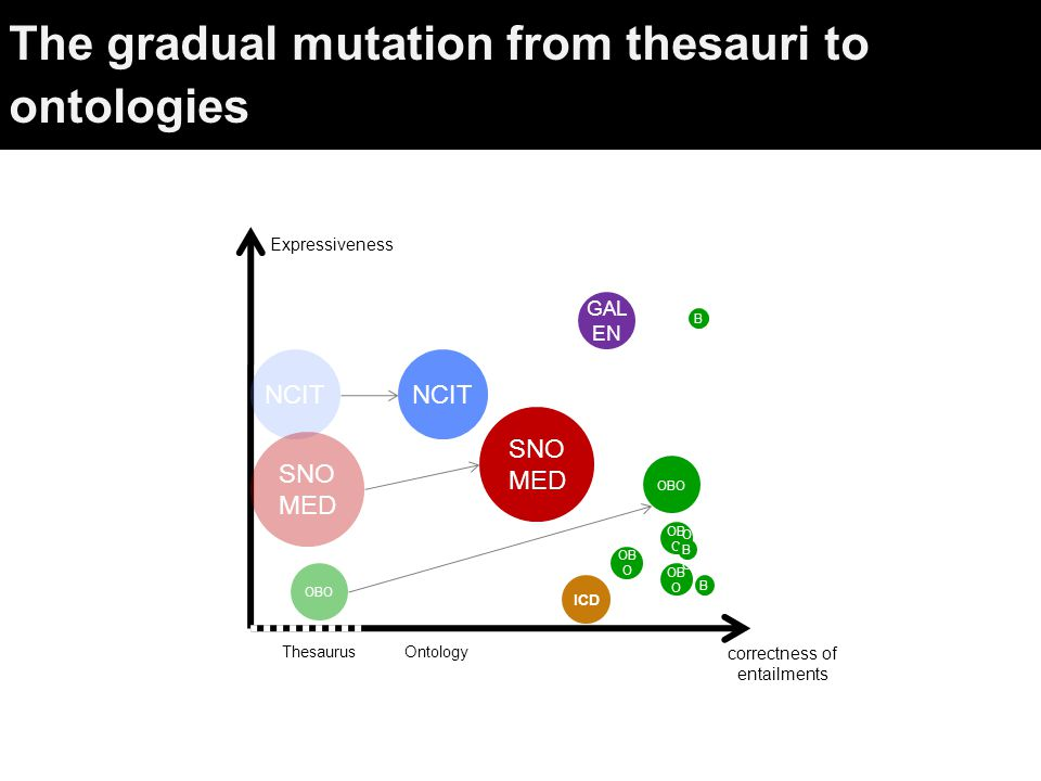 The gradual mutation from thesauri to ontologies correctness of entailments Expressiveness NCIT SNO MED OB O ICD GAL EN OBOOBO OBOOBO OBOOBO NCIT SNO MED Thesaurus Ontology OBO