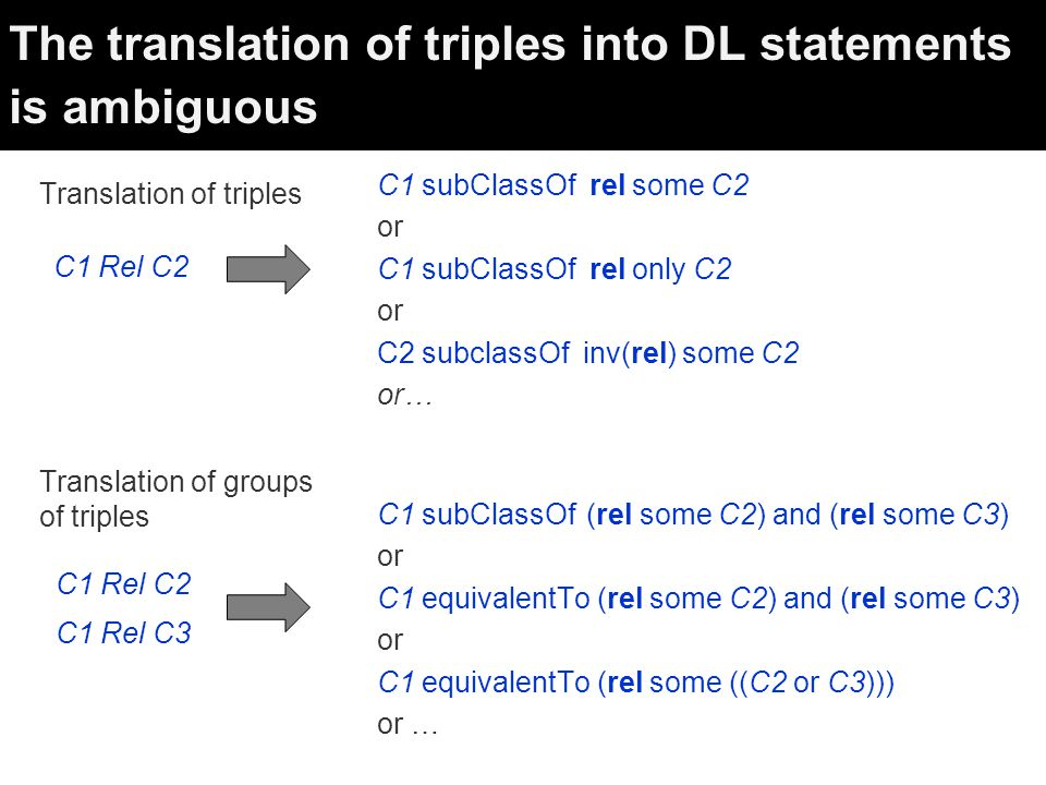 The translation of triples into DL statements is ambiguous C1 Rel C2 C1 subClassOf rel some C2 or C1 subClassOf rel only C2 or C2 subclassOf inv(rel) some C2 or… C1 Rel C2 C1 Rel C3 C1 subClassOf (rel some C2) and (rel some C3) or C1 equivalentTo (rel some C2) and (rel some C3) or C1 equivalentTo (rel some ((C2 or C3))) or … Translation of triples Translation of groups of triples