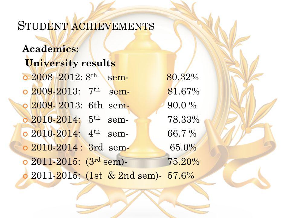 S TUDENT ACHIEVEMENTS Academics: University results 2008 -2012: 8 th sem- 80.32% 2009-2013: 7 th sem- 81.67% 2009- 2013: 6th sem- 90.0 % 2010-2014: 5 th sem- 78.33% 2010-2014: 4 th sem- 66.7 % 2010-2014 : 3rd sem- 65.0% 2011-2015: (3 rd sem)- 75.20% 2011-2015: (1st & 2nd sem)- 57.6%
