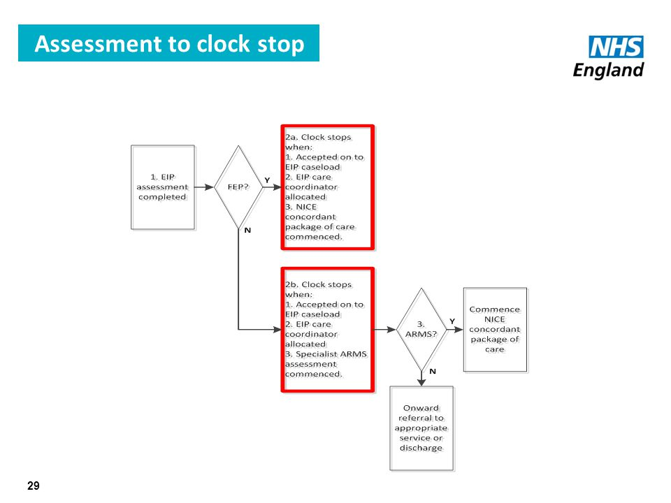 Assessment to clock stop 29