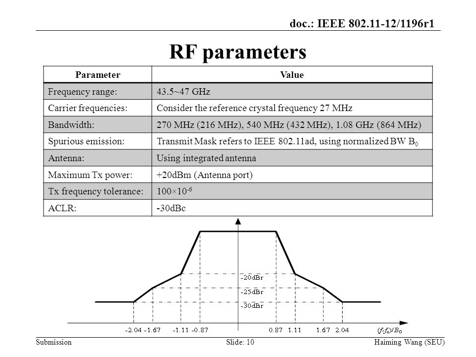 doc.: IEEE 802.11-12/1196r1 Submission RF parameters ParameterValue Frequency range:43.5~47 GHz Carrier frequencies:Consider the reference crystal fre