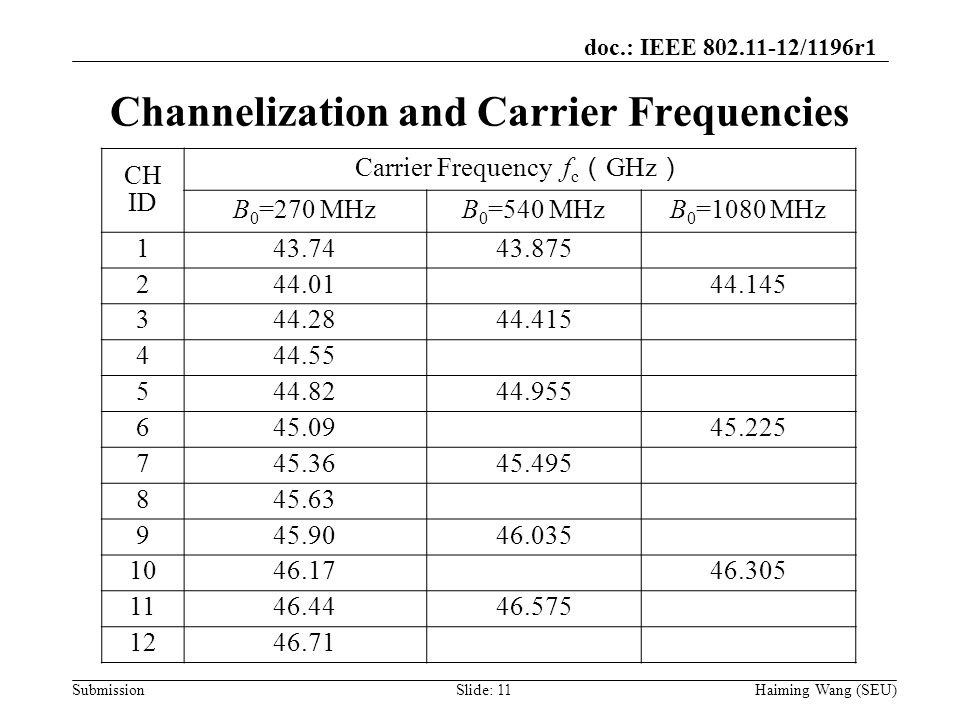 doc.: IEEE 802.11-12/1196r1 Submission Channelization and Carrier Frequencies CH ID Carrier Frequency f c ( GHz ) B 0 =270 MHzB 0 =540 MHzB 0 =1080 MH
