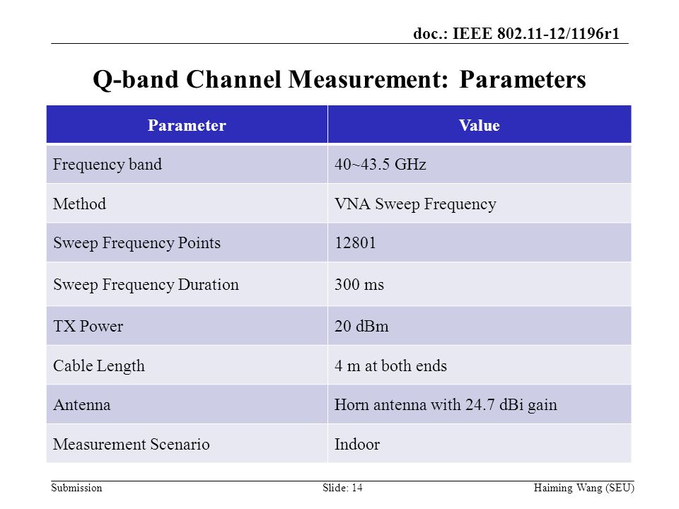 doc.: IEEE 802.11-12/1196r1 Submission Q-band Channel Measurement: Parameters ParameterValue Frequency band40~43.5 GHz MethodVNA Sweep Frequency Sweep