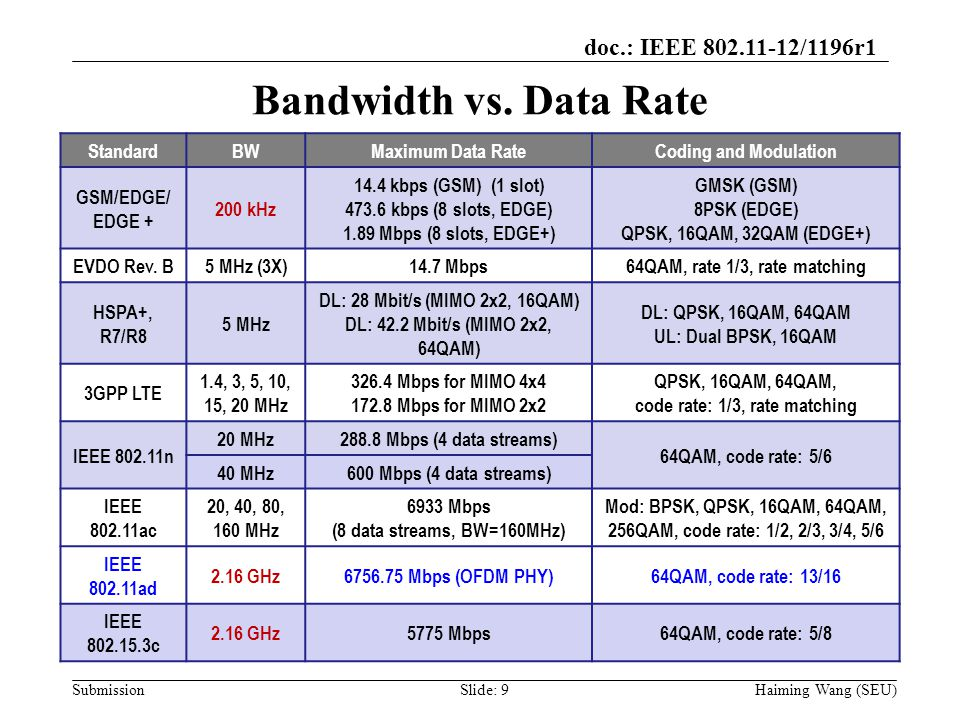 doc.: IEEE 802.11-12/1196r1 Submission Bandwidth vs. Data Rate StandardBWMaximum Data RateCoding and Modulation GSM/EDGE/ EDGE + 200 kHz 14.4 kbps (GS