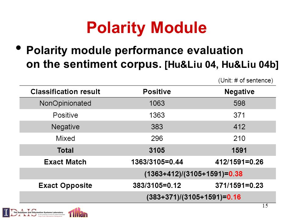 Polarity Module Polarity module performance evaluation on the sentiment corpus.