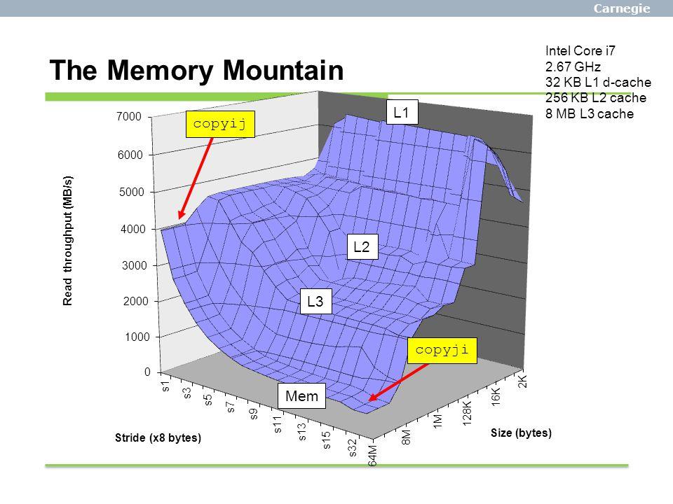 Carnegie Mellon The Memory Mountain Intel Core i7 2.67 GHz 32 KB L1 d-cache 256 KB L2 cache 8 MB L3 cache