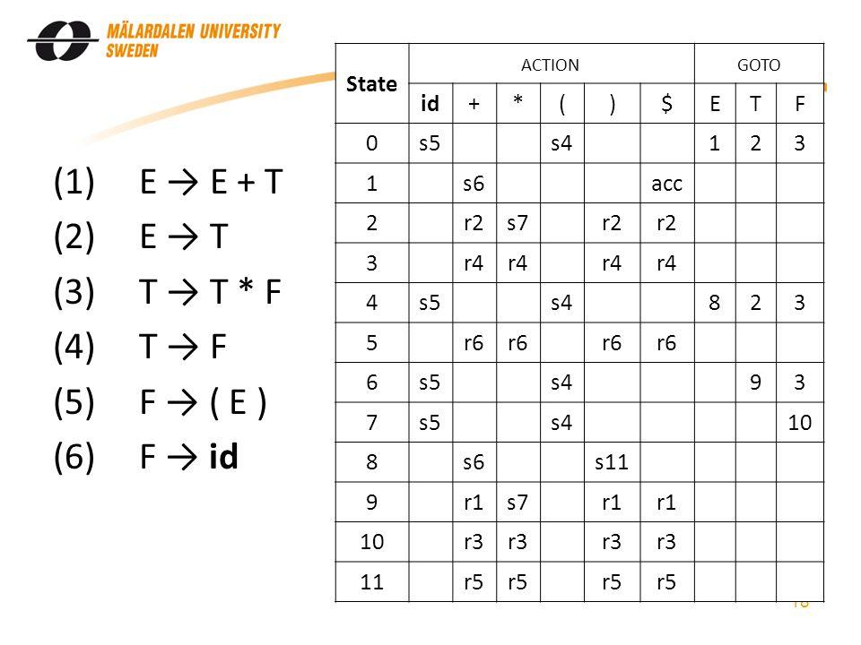 (1)E → E + T (2)E → T (3)T → T * F (4)T → F (5)F → ( E ) (6)F → id 18 State ACTIONGOTO id+*()$ETF 0s5s4123 1s6acc 2r2s7r2 3r4 4s5s4823 5r6 6s5s493 7s5s410 8s6s11 9r1s7r1 10r3 11r5