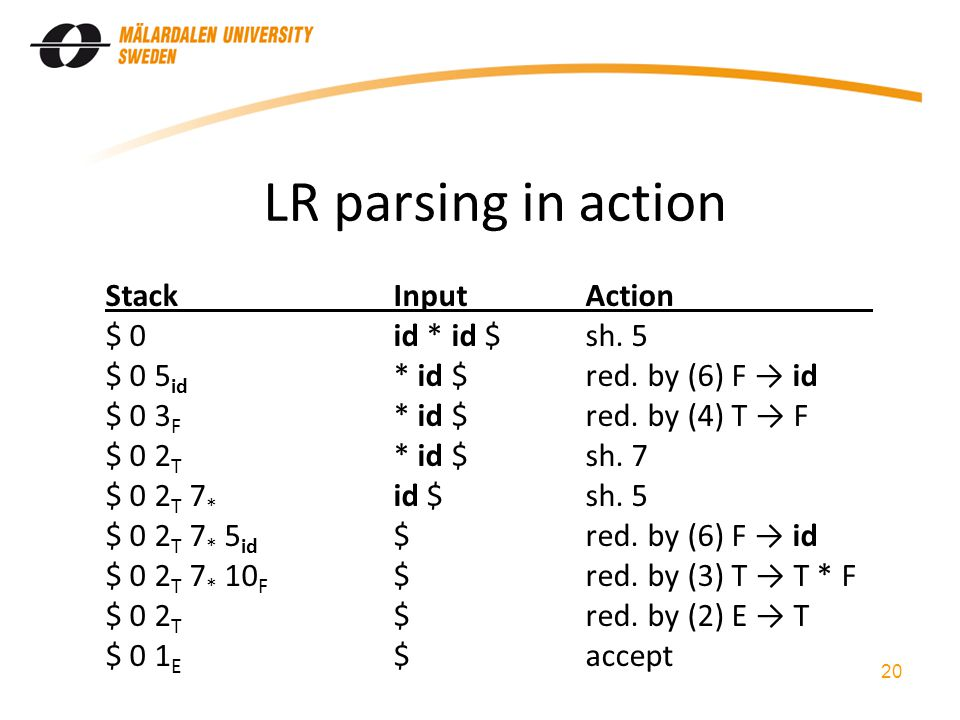 LR parsing in action StackInputAction $ 0id * id $sh. 5 $ 0 5 id * id $red. by (6) F → id $ 0 3 F * id $red. by (4) T → F $ 0 2 T * id $sh. 7 $ 0 2 T