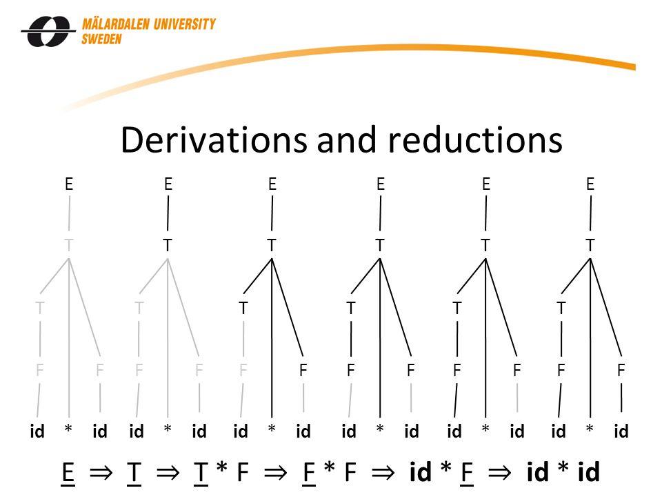 Derivations and reductions id * id F T F T E F T F T E F T F T E F T F T E F T F T E F T F T E E ⇒ T ⇒ T * F ⇒ F * F ⇒ id * F ⇒ id * id